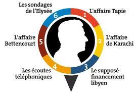 - Nicolas Sarkozy et ses casseroles